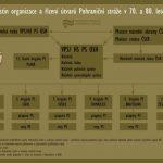Nástin organizace a řízení útvarů PS v 70. a 80. letech